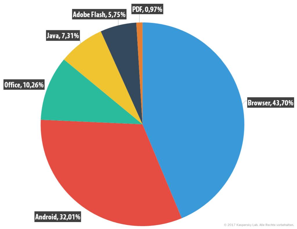 Entwicklung der IT-Bedrohungen im ersten Quartal 2017. Statistik